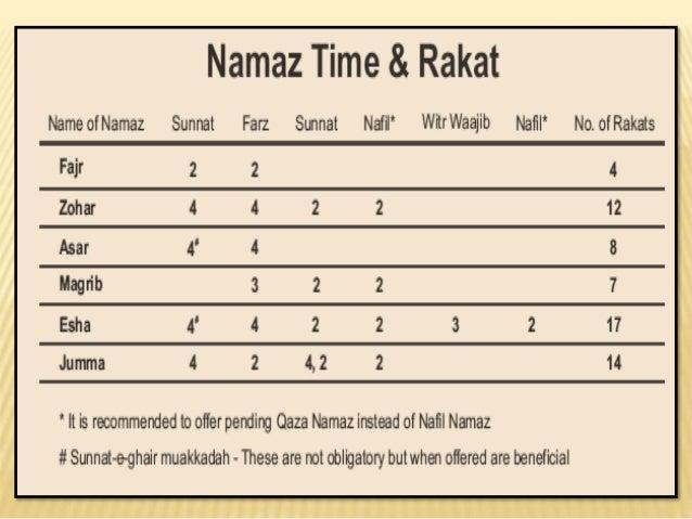 Islamic prayer namaz