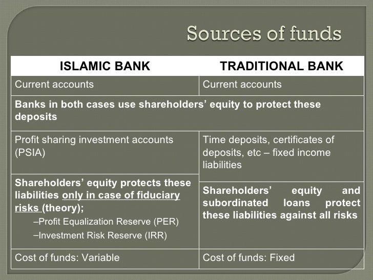 dissertation on risk management in islamic banking Adopting the best risk management practices in the islamic countries due to an erroneous belief that an islamic bank, by virtue of its interest-free nature, is not subjected to the interest rate fluctuations rosly (1999) finds that islamic banks in malaysia are at disadvantage compared to the conventional banks when there is an.