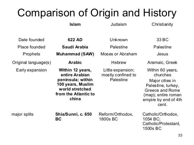 Comparative Religious Studies: Major World Religions - YouTube