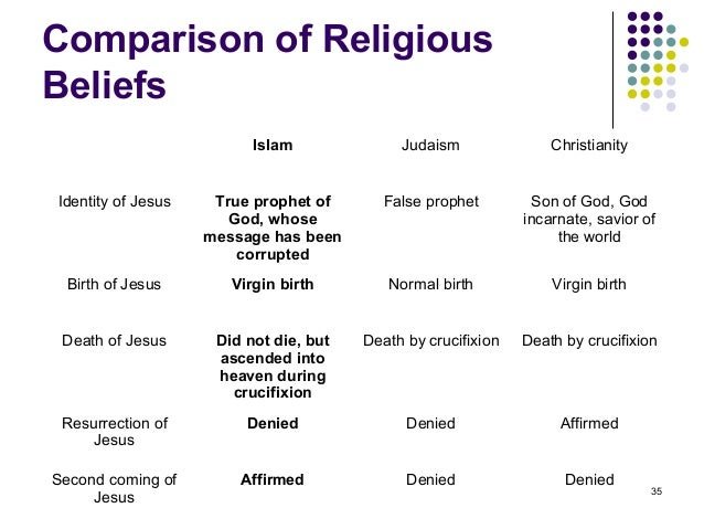 comparison of judaism and christianity essay Read compare and contrast: hinduism and islam free essay and over christianity, sikhism, buddhism, and judaism compare and contrast essay: christianity.