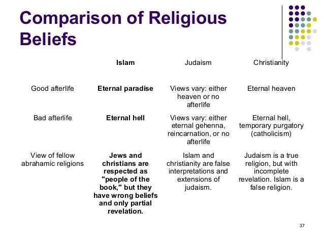 a comparison between two belief systems judaism and islam Zoroastrianism, judaism spirits of zoroastrian belief an evil impulse, and they must learn to choose between the promptings of these two.