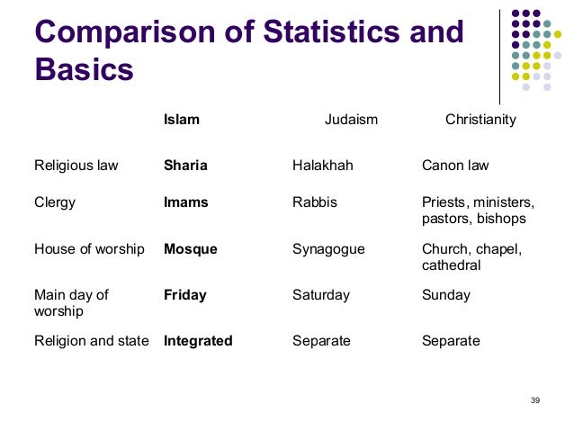 Comparative Study of World Religions Research Papers ...