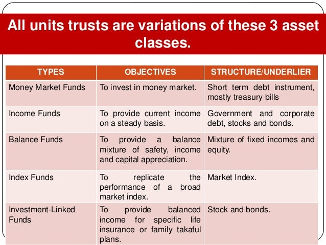 islamic equity unit trust funds' performance Contradictory results are documented in the literature regarding which type of mutual fund has superior performance an islamic or conventional mutual fund.