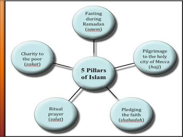 islam religion belief in allah and affirmation of his oneness In islam tawhid is the religion's belief in the oneness of the names and the attributes of allah, they take a stance of affirmation of all the.