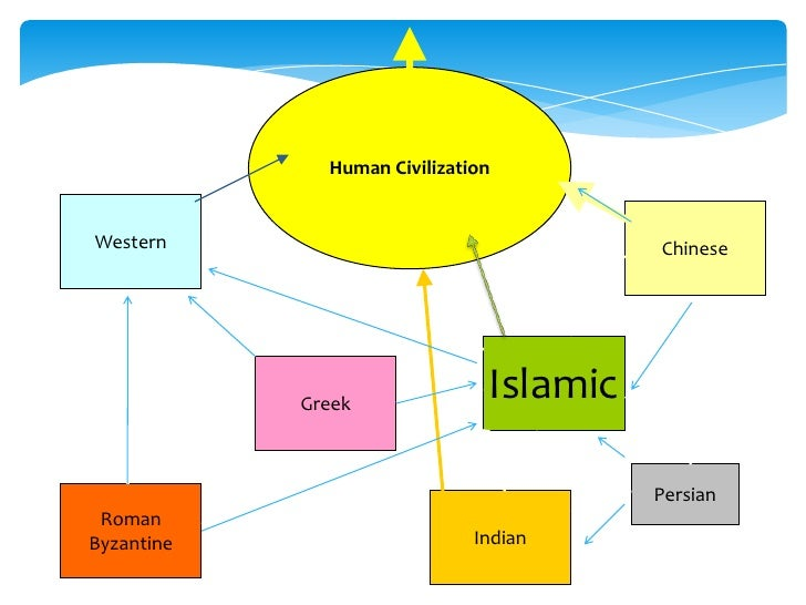 world of islam arabic civilization History of the arabian peninsula before islam, history of the islamic civilization  and the ancient arabic cultures learn the cities, language,.