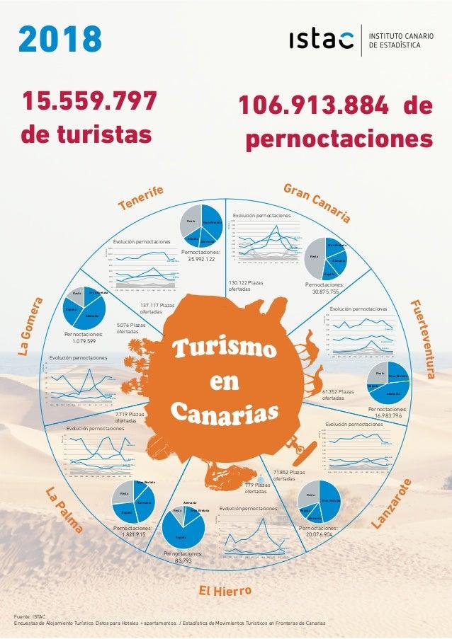 LaGomera Tenerife Gran Canaria Fuerteventura Lanzarote El Hierro LaPalm a 15.559.797 de turistas 2018 Resto Espa�a Alemani...