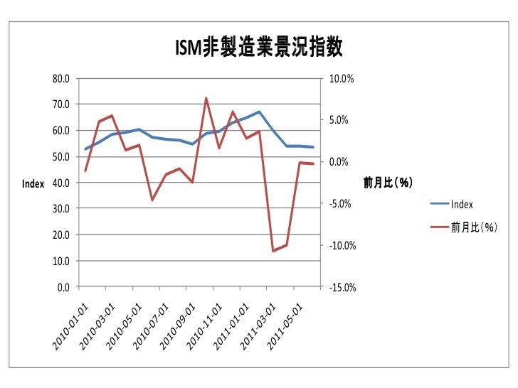 ISM非製造業景況指数      80.0             10.0%      70.0                       5.0%      60.0      50.0             0.0%Index 40....