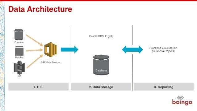 Ism303 Migrating Your Enterprise Data Warehouse To
