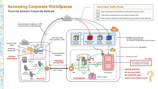 Ism403 How Amazon Com Is Moving To Amazon Workspaces