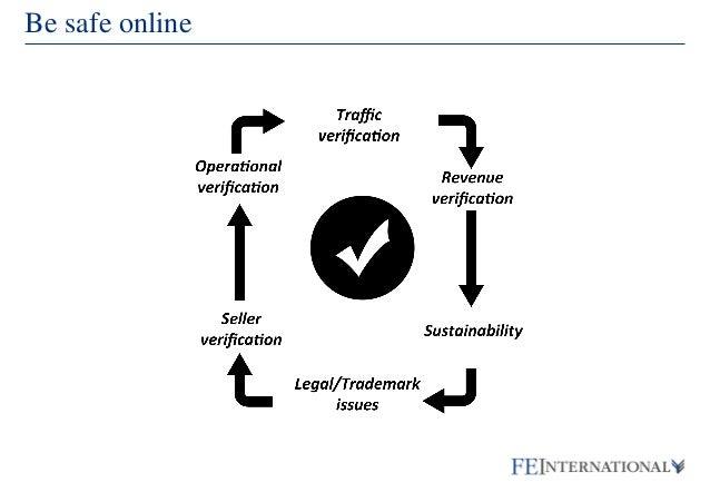Buying Online Businesses - Ismael Wrixen