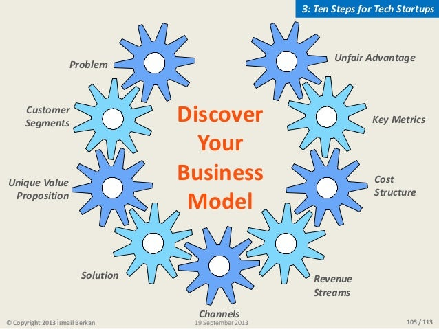 105 / 113 Discover Your Business Model Problem Solution Customer Segments Channels Revenue Streams Cost Structure Key Metr...