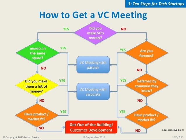 107 / 113 Source: Steve Blank © Copyright 2013 İsmail Berkan 3: Ten Steps for Tech Startups How to Get a VC Meeting 19 Sep...