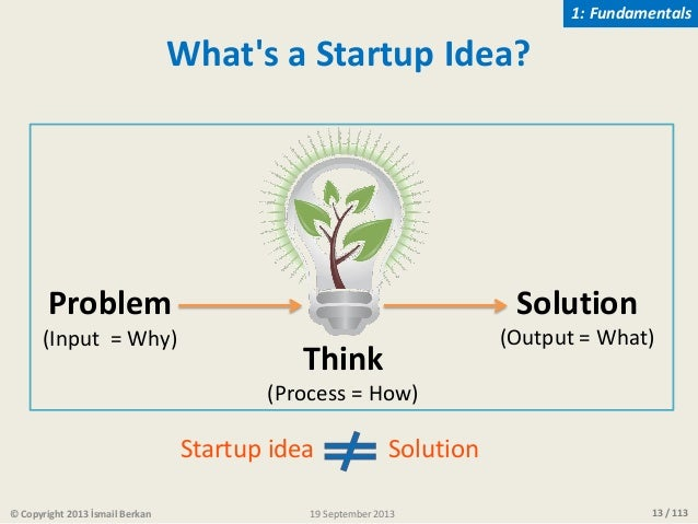 13 / 113 What's a Startup Idea? Problem (Input = Why) Solution (Output = What) Startup idea Solution © Copyright 2013 İsma...