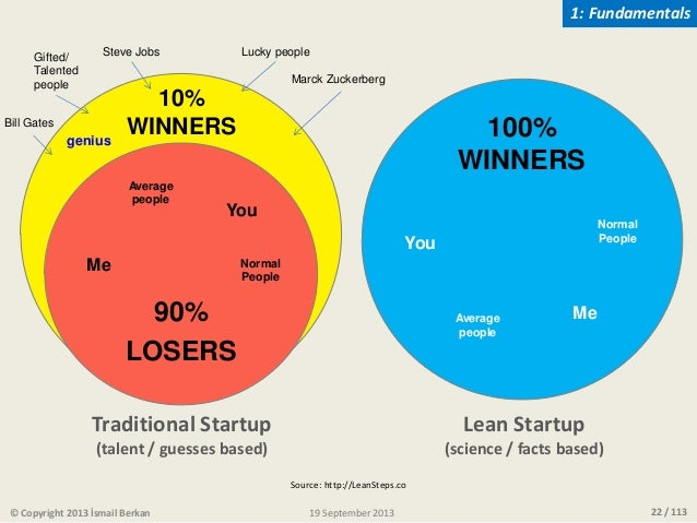 22 / 11319 September 2013© Copyright 2013 İsmail Berkan 90% LOSERS 100% WINNERS Traditional Startup (talent / guesses base...