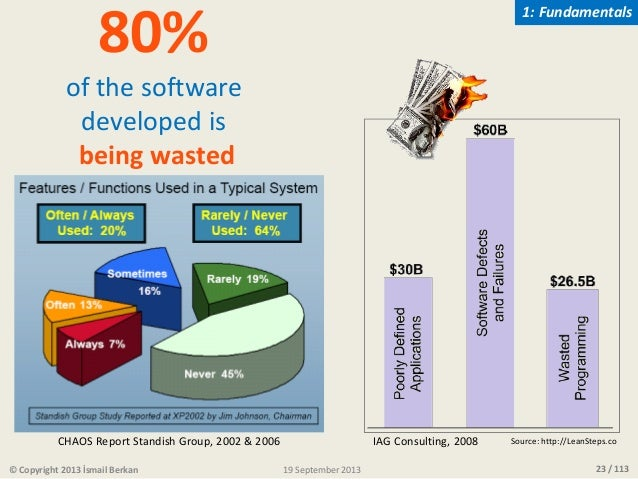 23 / 113 80% of the software developed is being wasted IAG Consulting, 2008CHAOS Report Standish Group, 2002 & 2006 Source...