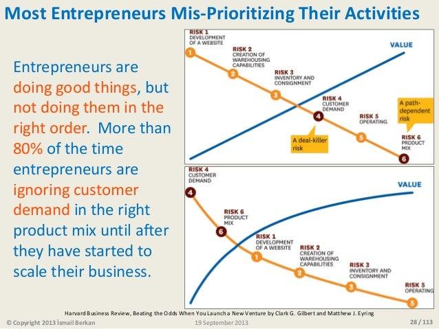28 / 113© Copyright 2013 İsmail Berkan Most Entrepreneurs Mis-Prioritizing Their Activities Entrepreneurs are doing good t...