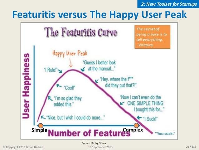 29 / 113 Simple Complex Source: Kathy Sierra Featuritis versus The Happy User Peak © Copyright 2013 İsmail Berkan 2: New T...