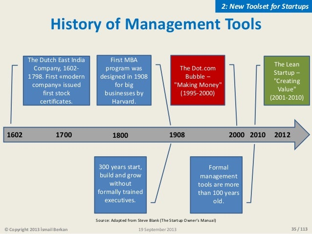 35 / 113© Copyright 2013 İsmail Berkan History of Management Tools 1602 19081700 20121800 The Dutch East India Company, 16...