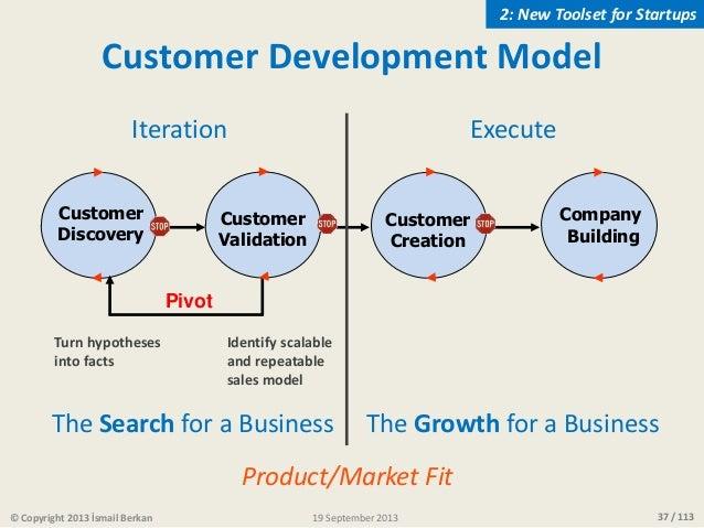 37 / 113 Customer Development Model Customer Discovery Customer Validation Company Building Customer Creation Pivot Turn h...