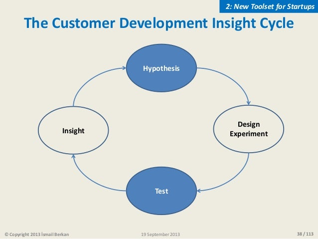 38 / 113 Hypothesis Test Design ExperimentInsight The Customer Development Insight Cycle © Copyright 2013 İsmail Berkan 2:...