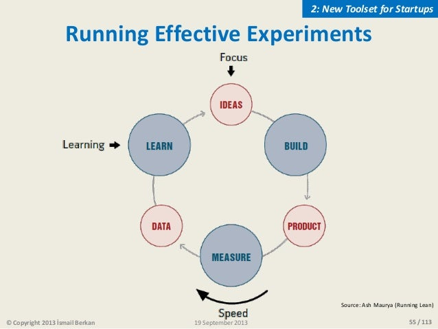 55 / 113 Running Effective Experiments Source: Ash Maurya (Running Lean) © Copyright 2013 İsmail Berkan 2: New Toolset for...