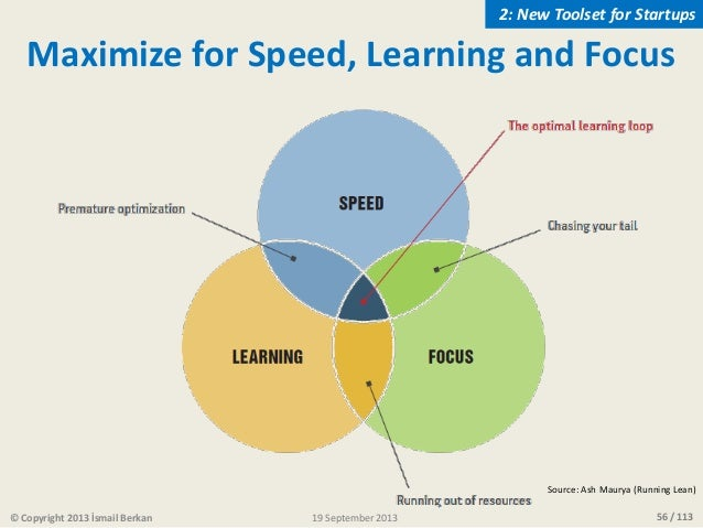 56 / 113 Maximize for Speed, Learning and Focus Source: Ash Maurya (Running Lean) © Copyright 2013 İsmail Berkan 2: New To...