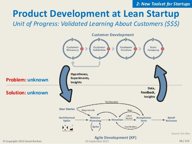 58 / 113© Copyright 2013 İsmail Berkan Product Development at Lean Startup Unit of Progress: Validated Learning About Cust...