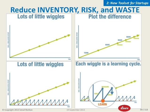 59 / 113 Reduce INVENTORY, RISK, and WASTE © Copyright 2013 İsmail Berkan 2: New Toolset for Startups 19 September 2013