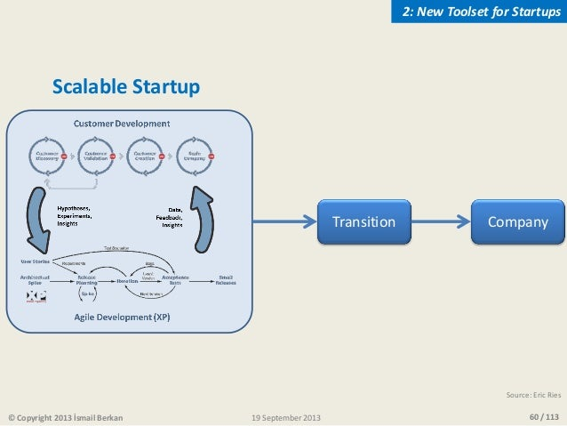 60 / 113© Copyright 2013 İsmail Berkan Transition Scalable Startup Company Source: Eric Ries 19 September 2013 2: New Tool...