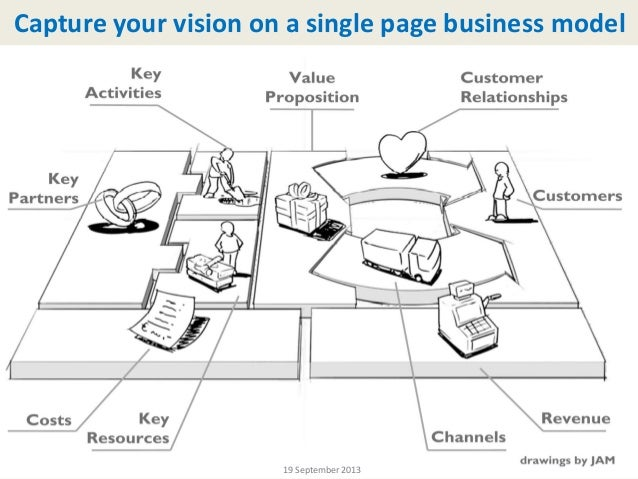65 / 113© Copyright 2013 İsmail Berkan 19 September 2013 Capture your vision on a single page business model