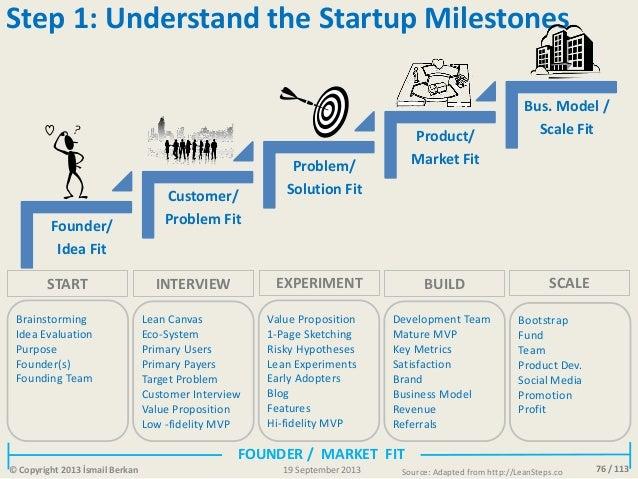 76 / 113 Founder/ Idea Fit Customer/ Problem Fit Problem/ Solution Fit Product/ Market Fit Bus. Model / Scale Fit Brainsto...