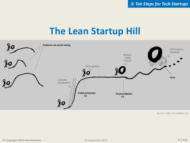 77 / 113© Copyright 2013 İsmail Berkan The Lean Startup Hill Source: http://LeanSteps.co 3: Ten Steps for Tech Startups 19...