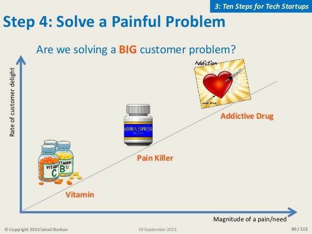80 / 113 Step 4: Solve a Painful Problem Vitamin Pain Killer Addictive Drug Are we solving a BIG customer problem? Magnitu...