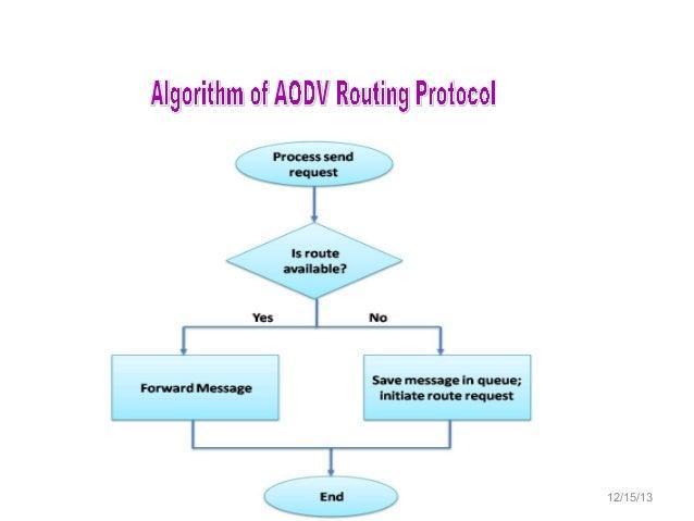 Comparison Of Routing Protocols For Ad Hoc Wireless