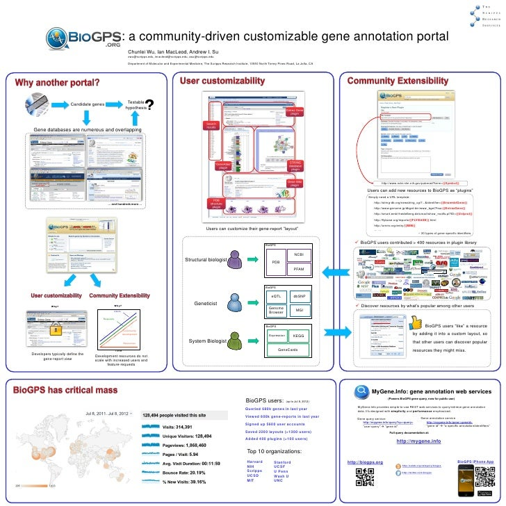 : a community-driven customizable gene annotation portal                                                            Chunle...