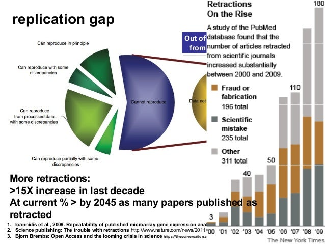 replication gap Out of 18 microarray papers, results Out of 18 microarray papers, results from 10 could not be reproduced ...