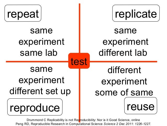 repeat same experiment same lab  replicate  test  same experiment different set up  reproduce  same experiment different l...