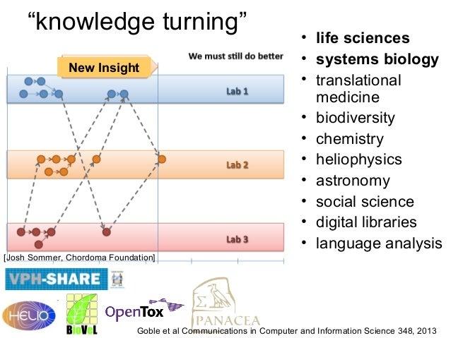 """knowledge turning"" New Insight  • life sciences • systems biology • translational medicine • biodiversity • chemistry • h..."