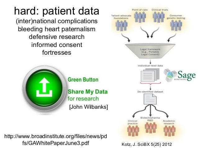 hard: patient data (inter)national complications bleeding heart paternalism defensive research informed consent fortresses...