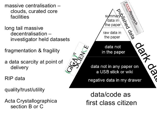 massive centralisation – clouds, curated core facilities long tail massive decentralisation – investigator held datasets f...