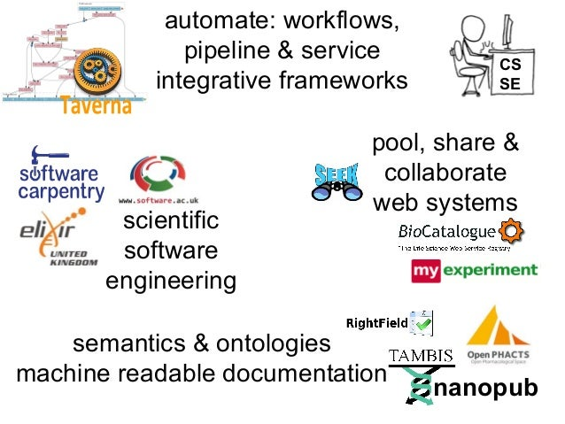 automate: workflows, pipeline & service integrative frameworks  scientific software engineering  CS SE  pool, share & coll...