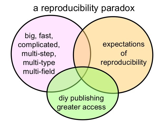 a reproducibility paradox big, fast, complicated, multi-step, multi-type multi-field  expectations of reproducibility  diy...