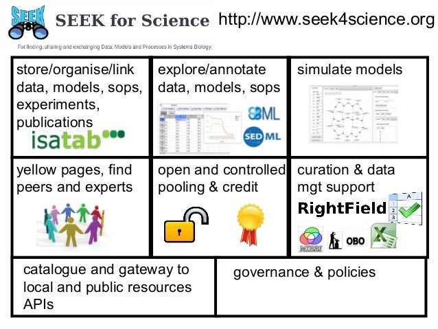 http://www.seek4science.org store/organise/link data, models, sops, experiments, publications  explore/annotate data, mode...