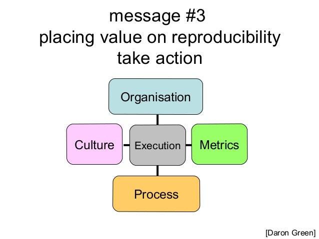 Diff  Orig  repeat (re-run)  replicate reproduce (regenerate)  (recreate)  reuse (repurpose/extend)  Actors Results Experi...