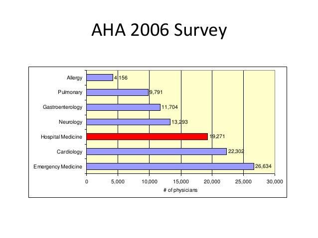 AHA 2006 Survey 26,634 22,302 19,271 13,293 11,704 9,791 4,156 0 5,000 10,000 15,000 20,000 25,000 30,000 Emergency Medici...