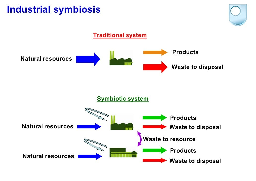industrial symbiosis When it comes to being resource efficient, turning a waste stream into a resource is about as good as it gets, and always has been why, then, is industrial symbiosis.