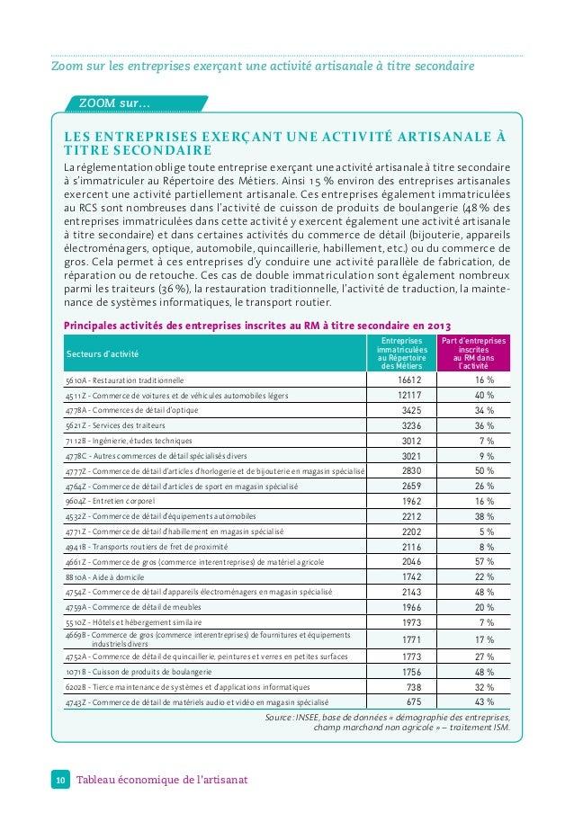 Zoom sur les entreprises exerçant une activité artisanale à titre secondaire ZOOM sur… les entreprises exerçant une activi...
