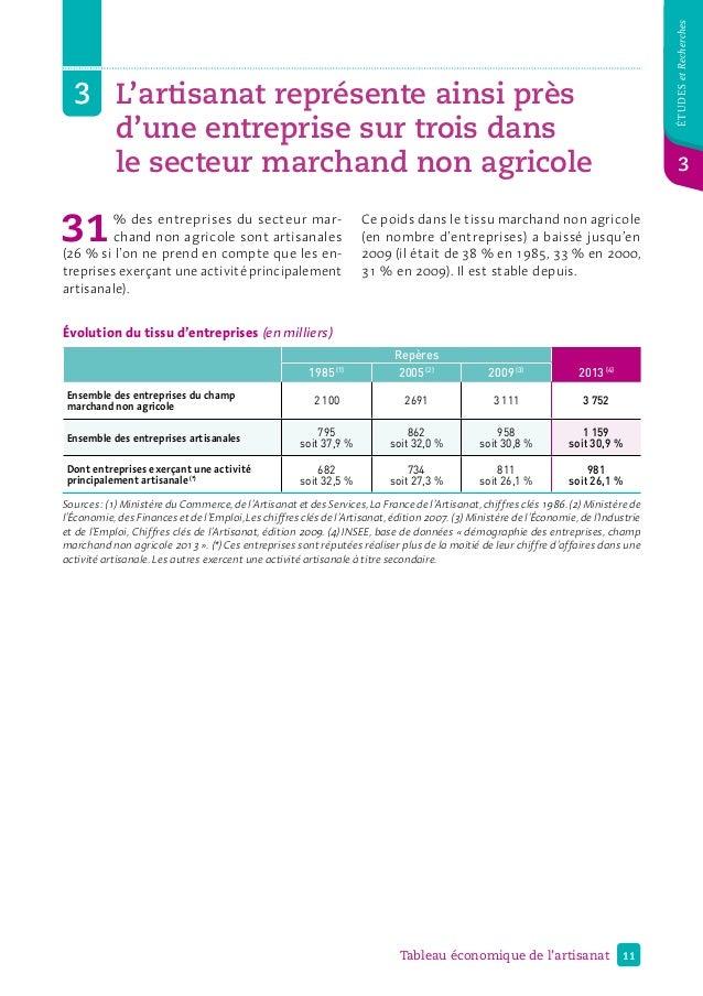 11Tableau économique de l'artisanat étudesetRecherches 3 3L'artisanat représente ainsi près d'une entreprise sur trois d...