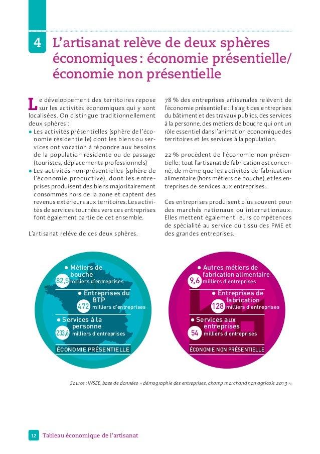 12 Tableau économique de l'artisanat 4 L'artisanat relève de deux sphères économiques: économie présentielle/ économie ...