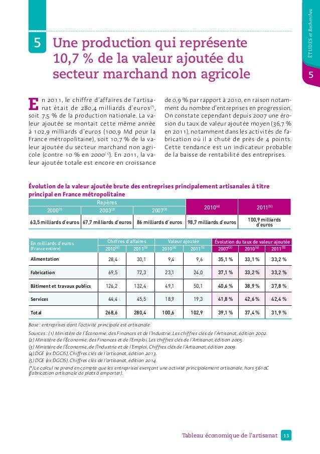 13Tableau économique de l'artisanat étudesetRecherches 5 5Une production qui représente 10,7% de la valeur ajoutée du s...